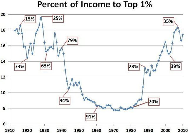 Piketty & Saez with Top Statutory Tax Rates