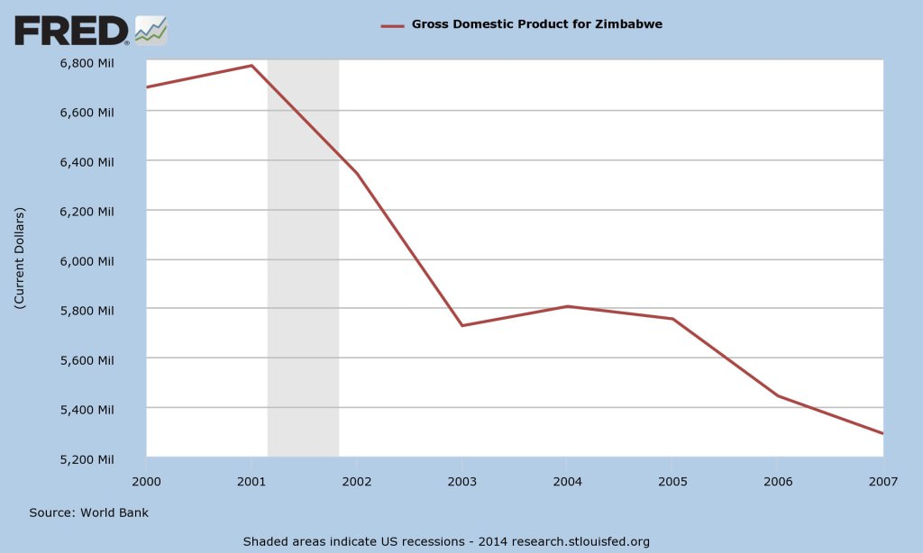 Zimbabwe's Fall in GDP After the 2000 Land Seizures